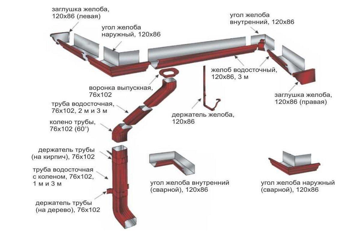 Водосточная система VORTEX прямоугольного сечения