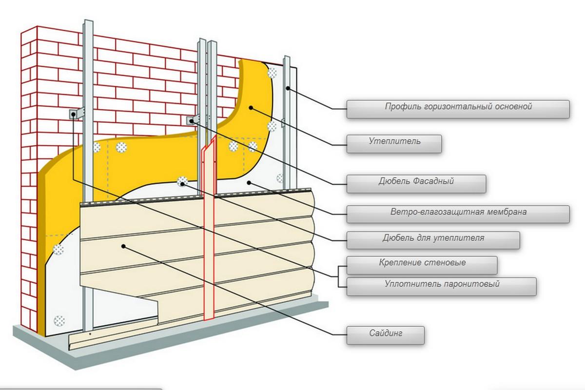 Навесная фасадная система Grand Line для частных домов и коттеджей